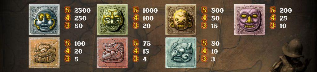 De symboelen waarmee je kunt winnen