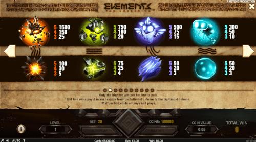 elements symbolen