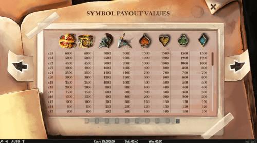symbol payouts