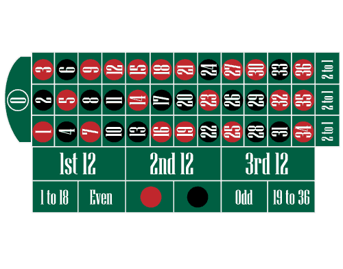 europees roulette layout