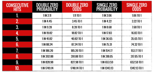 roulette tabel