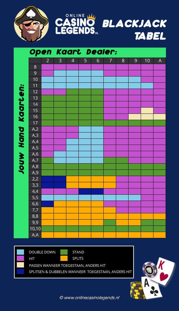 Blackjack tabel