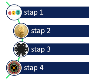 Roulette stappenplan