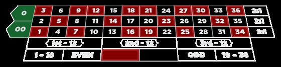 Roulette systeem begrijpen