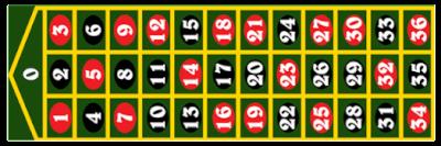inside bets bij Roulette